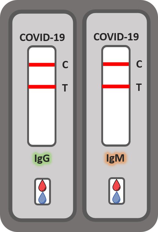 Teste rapido Covid-19